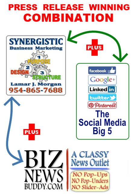 Lamar Morgan Press Release plus Biz News Buddy plus Social Media Big 5 = winning combination